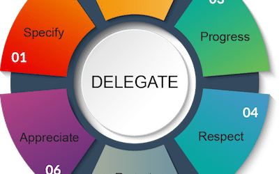 Delegating Must be a Two-Way Street